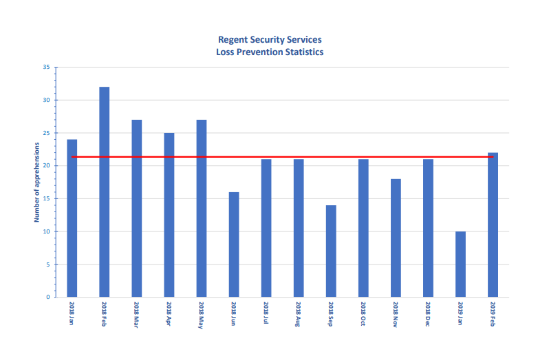 Loss Prevention Statistics
